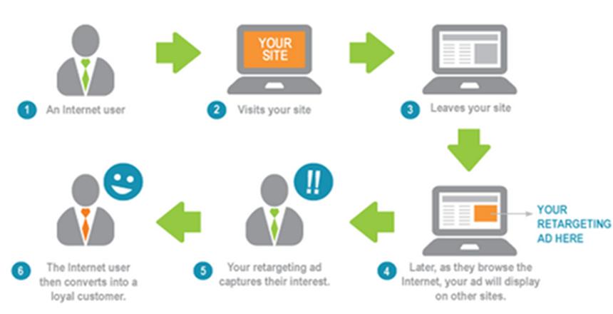 Drip Marketing en-engagement basic working
