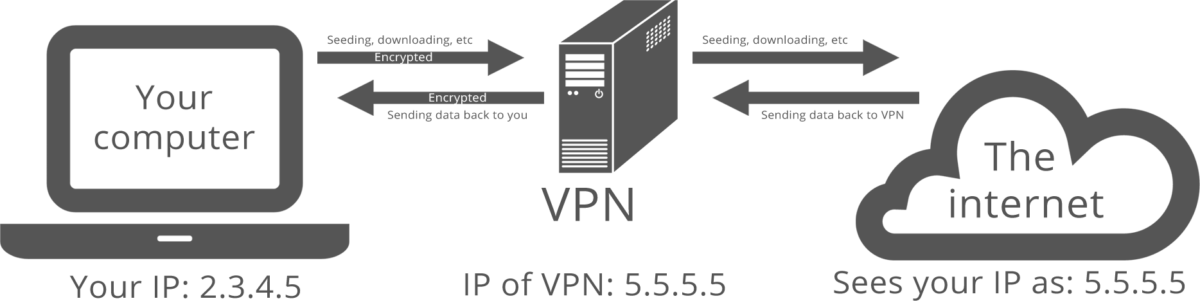 virtual-private-network-working-basic-setup