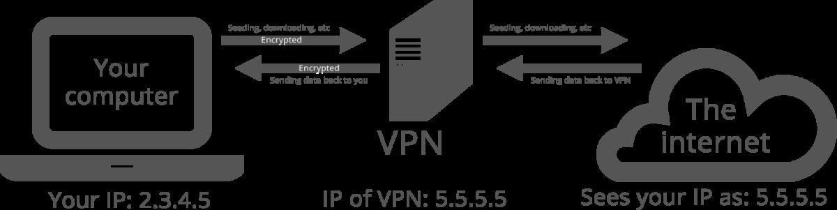 virtual-private-network-working-basic-setup