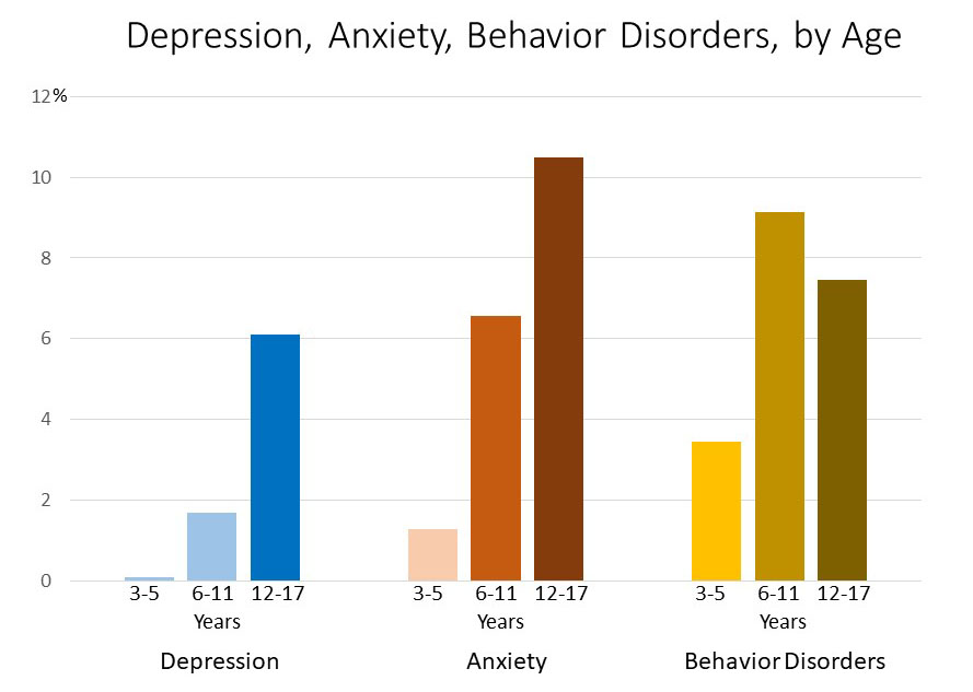 depression-anxiety-behavior-disorders-chart