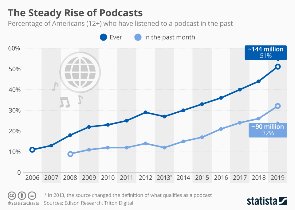 podcasts-growth-rate-2019