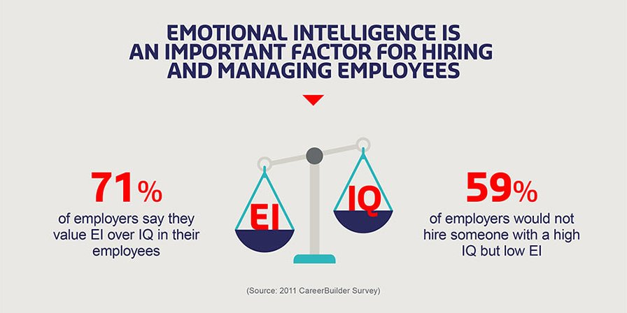 emotional-intelligence-plays-important-role-in-recruitment